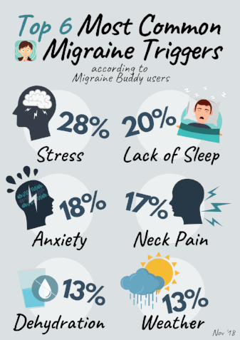 181202 Top 6 Most Common MIgraine Triggers.png