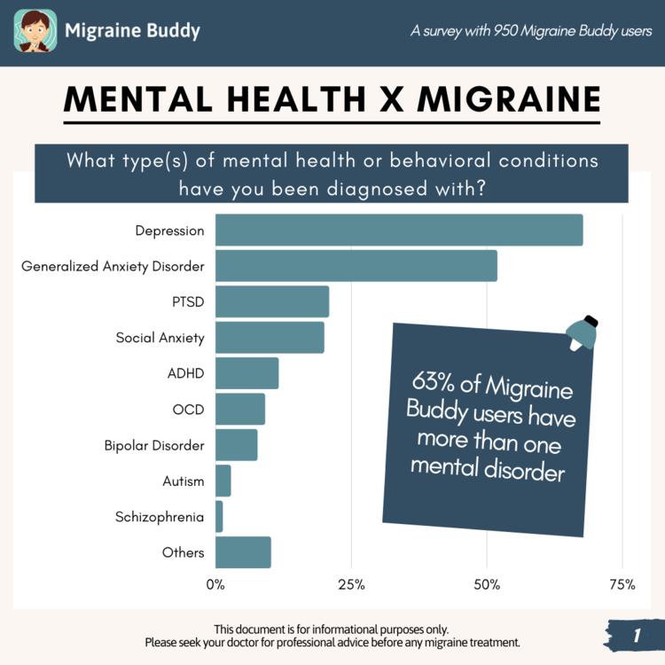 2020+Mental+Health+x+Migraine+Survey+(1).png