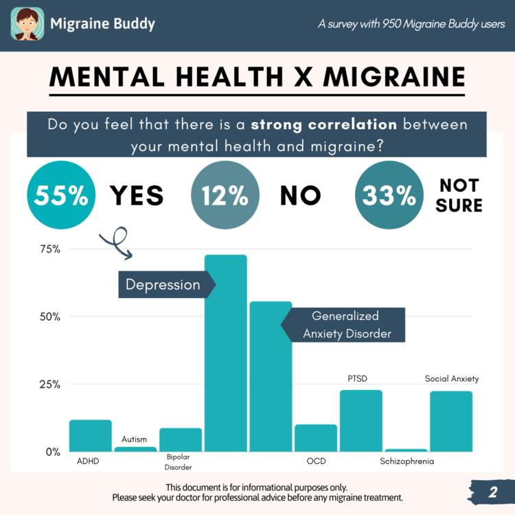 2020+Mental+Health+x+Migraine+Survey+(2).png