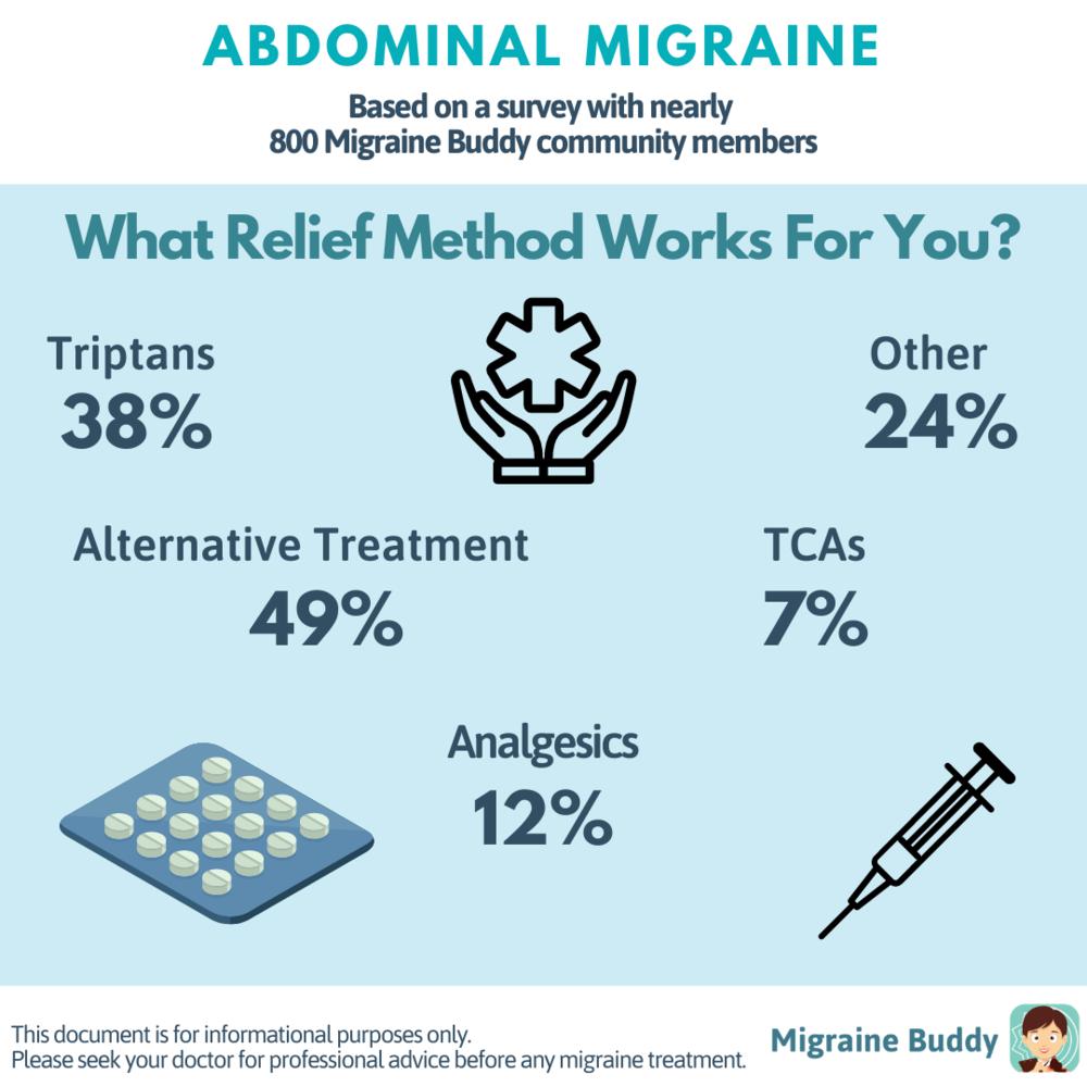Abdominal Migraine - Blog 3.png