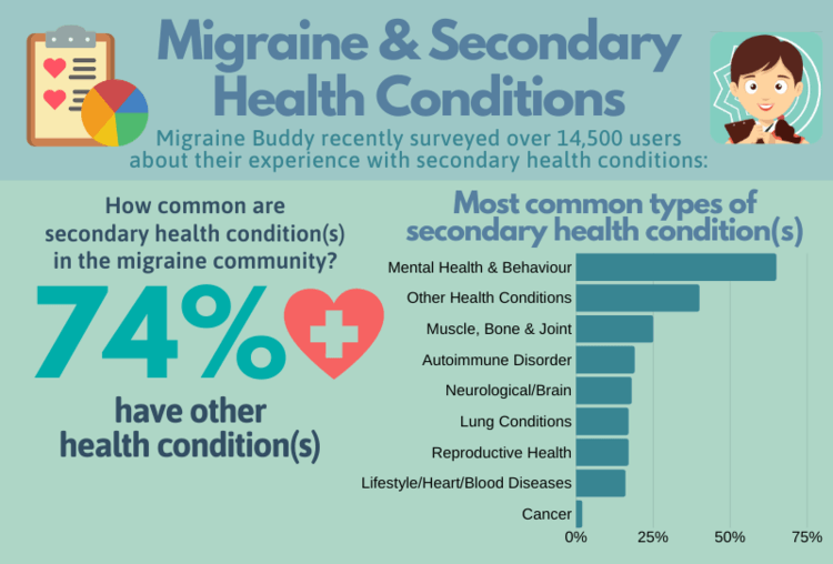 Migraine+and+Secondary+Health+Conditions+(1).png